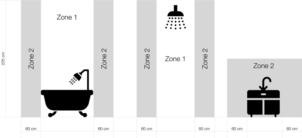 IEE Bathroom Zones Suitability